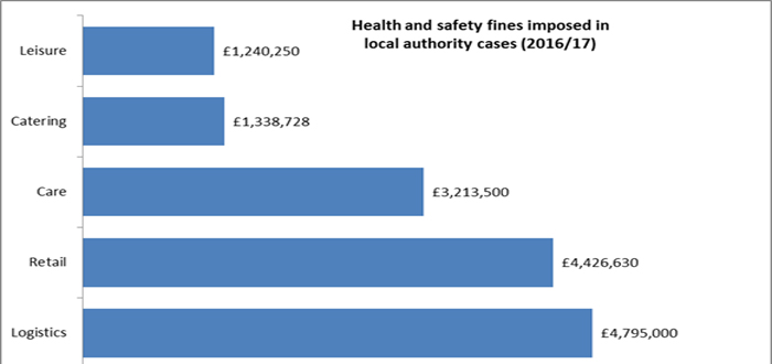 Logistics pays more than any other sector in health and safety fines in local authority enforced cases.