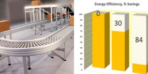 Drastically saving energy, up to 84%, thanks to a modern conveyor concept.