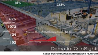 Warehouse Performance Management Software Maximises Operation Efficiency.